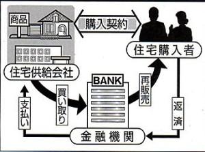 イスラム金融の仕組み