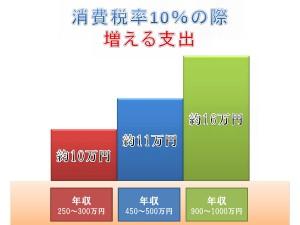 収入に比例する負担0002
